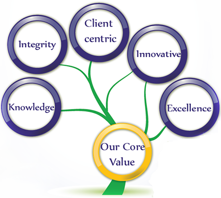 scube-solutions-our-values